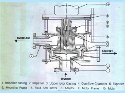 Vertical Sealless Glandless Pump Pp Sealless Pumps